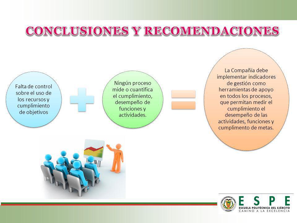 Falta de control sobre el uso de los recursos y cumplimiento de objetivos Ningún proceso mide o cuantifica el cumplimiento, desempeño de funciones y a