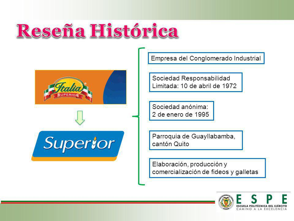Sociedad Responsabilidad Limitada: 10 de abril de 1972 Sociedad anónima: 2 de enero de 1995 Parroquia de Guayllabamba, cantón Quito Elaboración, producción y comercialización de fideos y galletas Empresa del Conglomerado Industrial