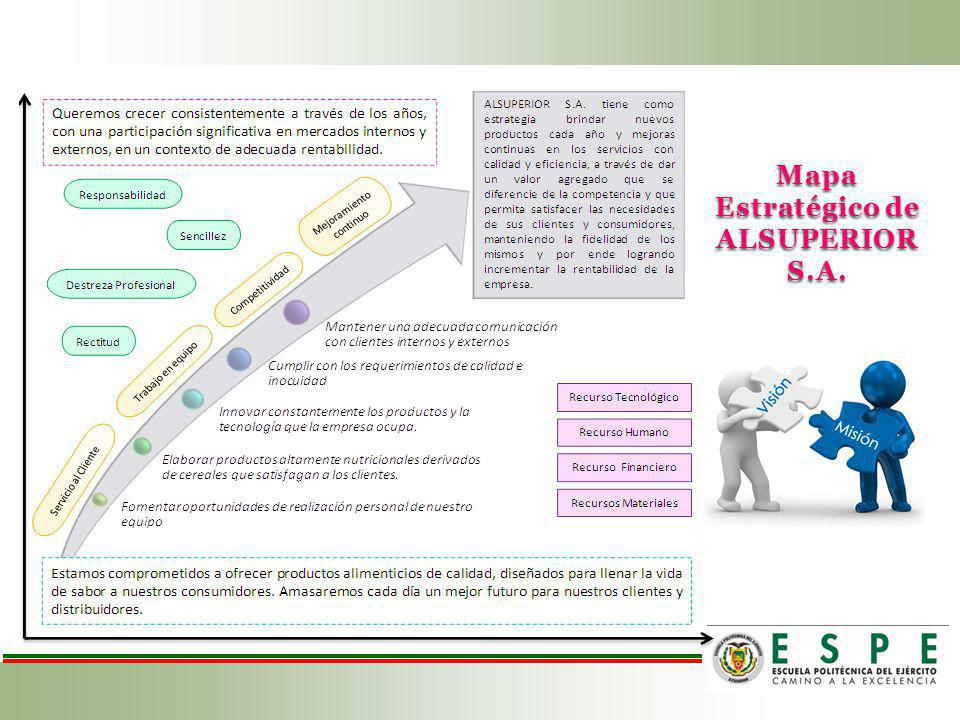 Mapa Estratégico de ALSUPERIOR S.A.