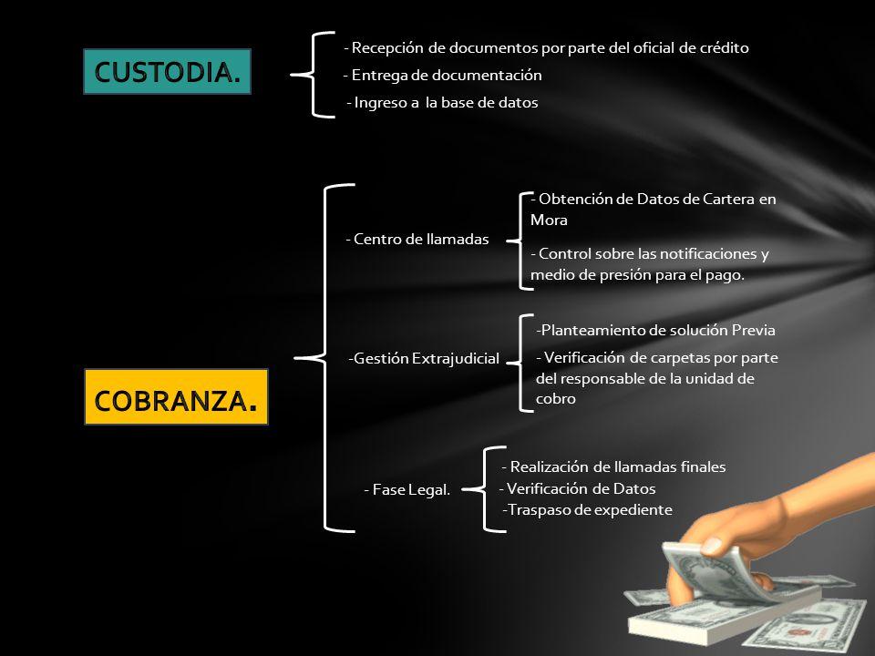 - Recepción de documentos por parte del oficial de crédito - Entrega de documentación - Ingreso a la base de datos - Centro de llamadas - Obtención de
