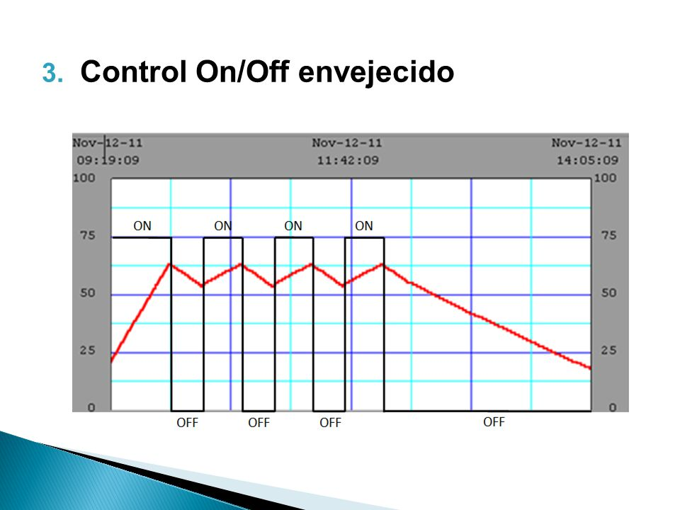 3. Control On/Off envejecido