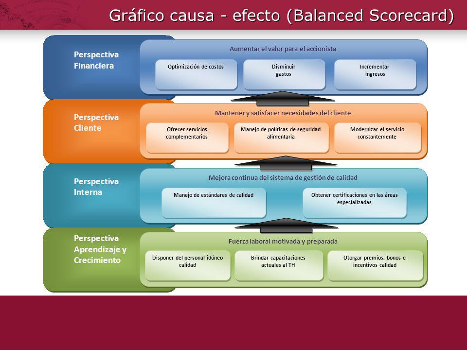 Gráfico causa - efecto (Balanced Scorecard) Perspectiva Financiera Perspectiva Financiera Perspectiva Cliente Perspectiva Cliente Perspectiva Interna