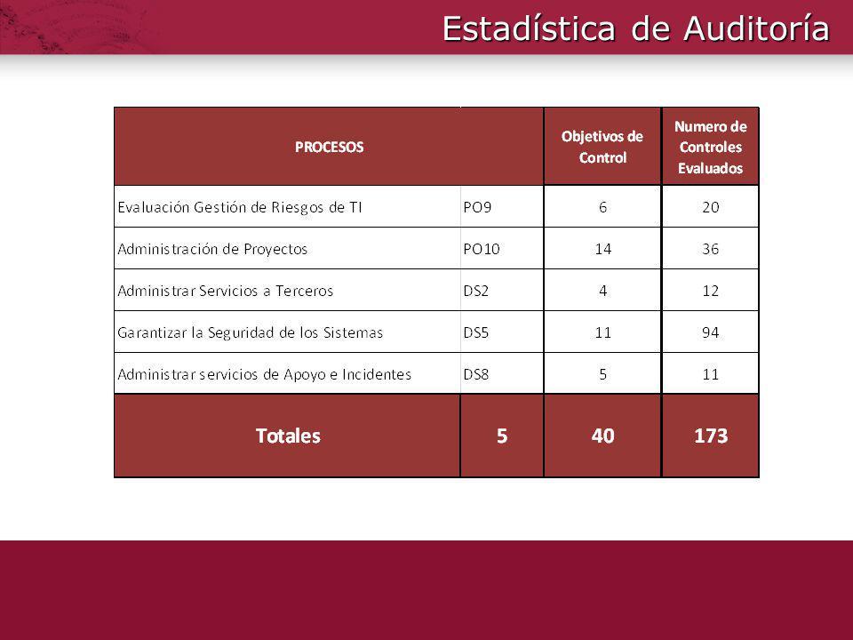 Estadística de Auditoría