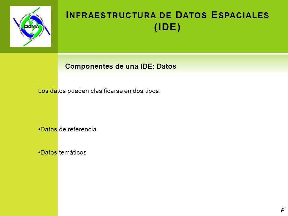 I NFRAESTRUCTURA DE D ATOS E SPACIALES (IDE) Componentes de una IDE: Datos Los datos pueden clasificarse en dos tipos: Datos de referencia Datos temáticos F