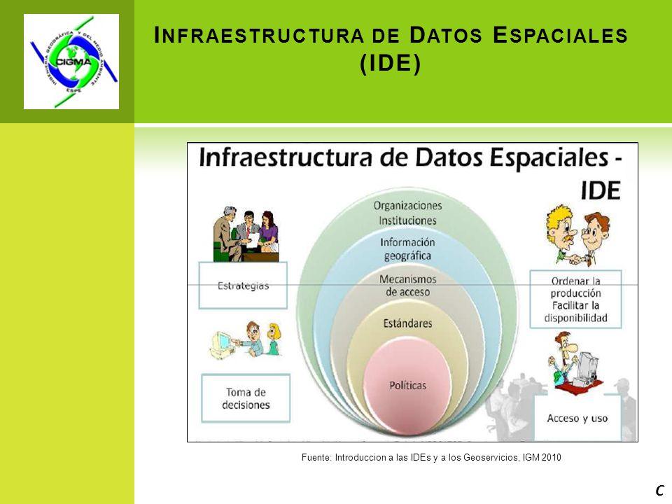 I NFRAESTRUCTURA DE D ATOS E SPACIALES (IDE) Fuente: Introduccion a las IDEs y a los Geoservicios, IGM 2010 C