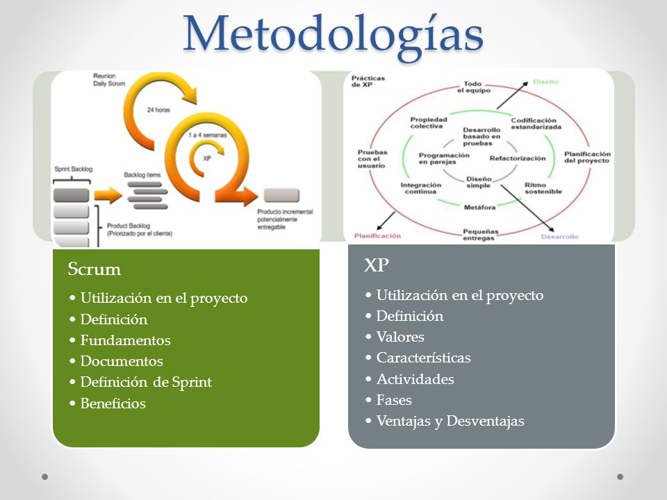 Metodologías Scrum Utilización en el proyecto Definición Fundamentos Documentos Definición de Sprint Beneficios XP Utilización en el proyecto Definici