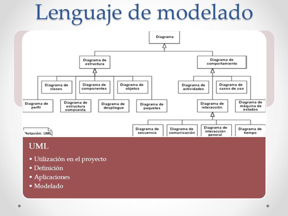 Lenguaje de modelado UML Utilización en el proyecto Definición Aplicaciones Modelado