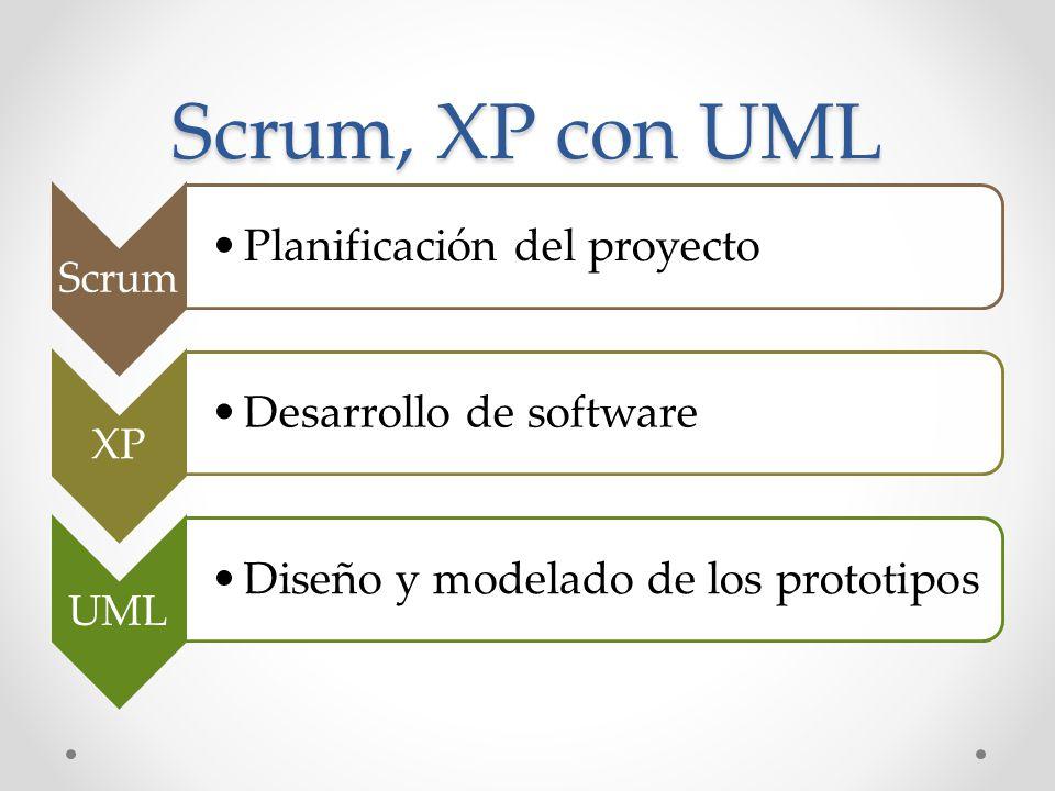 Scrum, XP con UML Scrum Planificación del proyecto XP Desarrollo de software UML Diseño y modelado de los prototipos