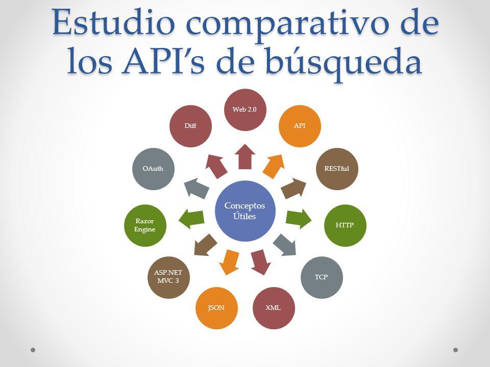 Estudio comparativo de los APIs de búsqueda Conceptos Útiles Web 2.0APIRESTfulHTTPTCPXMLJSON ASP.NET MVC 3 Razor Engine OAuthDiff