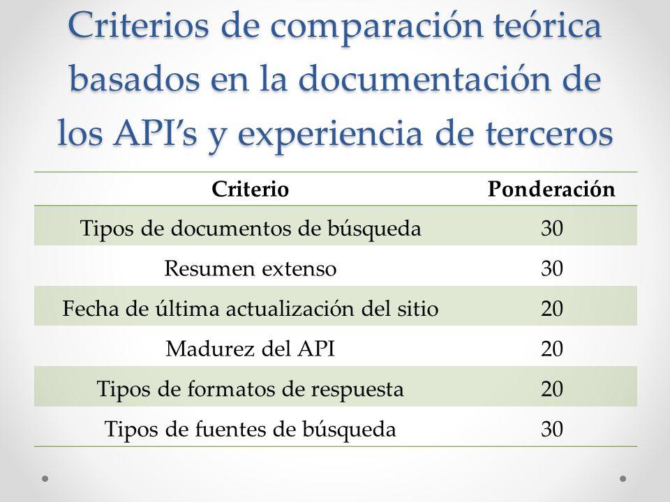 Criterios de comparación teórica basados en la documentación de los APIs y experiencia de terceros CriterioPonderación Tipos de documentos de búsqueda