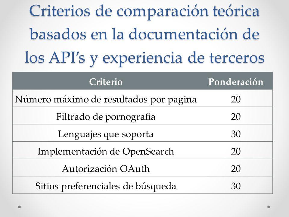 Criterios de comparación teórica basados en la documentación de los APIs y experiencia de terceros CriterioPonderación Número máximo de resultados por