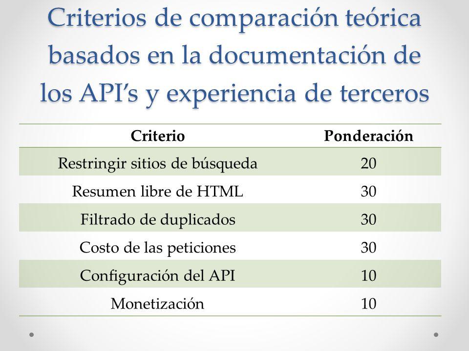 Criterios de comparación teórica basados en la documentación de los APIs y experiencia de terceros CriterioPonderación Restringir sitios de búsqueda20