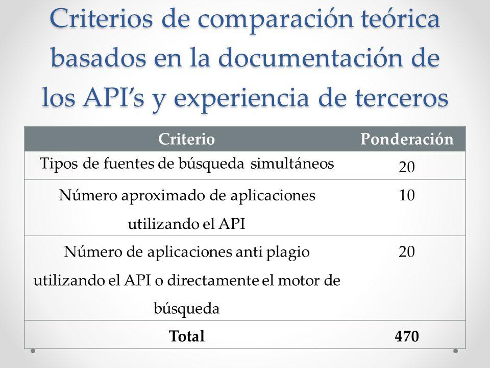 Criterios de comparación teórica basados en la documentación de los APIs y experiencia de terceros CriterioPonderación Tipos de fuentes de búsqueda si