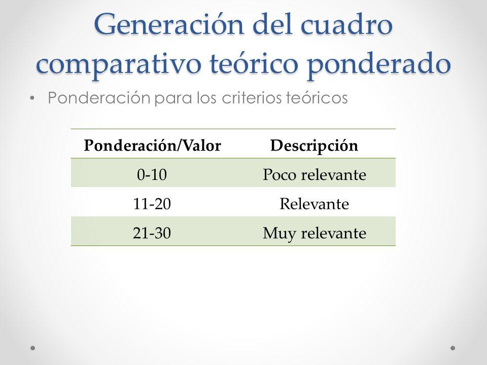 Generación del cuadro comparativo teórico ponderado Ponderación para los criterios teóricos Ponderación/ValorDescripción 0-10Poco relevante 11-20Relev