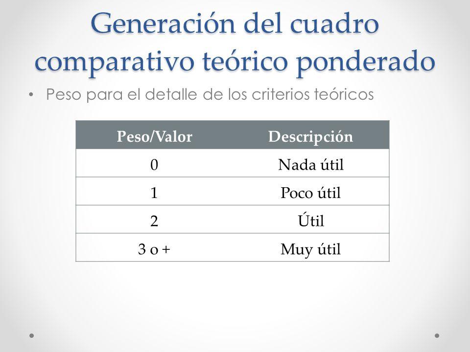 Generación del cuadro comparativo teórico ponderado Peso para el detalle de los criterios teóricos Peso/ValorDescripción 0Nada útil 1Poco útil 2Útil 3