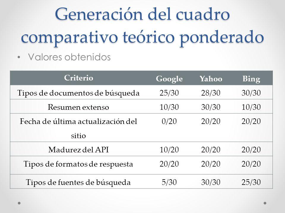Generación del cuadro comparativo teórico ponderado Valores obtenidos Criterio GoogleYahooBing Tipos de documentos de búsqueda 25/3028/3030/30 Resumen