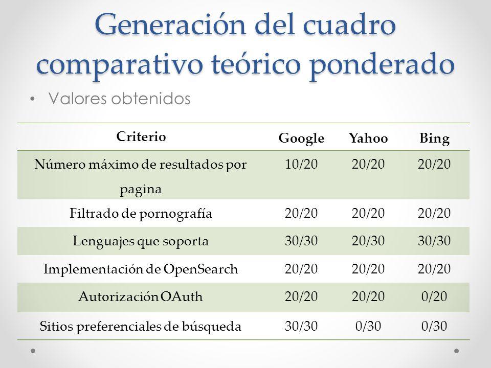 Generación del cuadro comparativo teórico ponderado Valores obtenidos Criterio GoogleYahooBing Número máximo de resultados por pagina 10/2020/20 Filtr