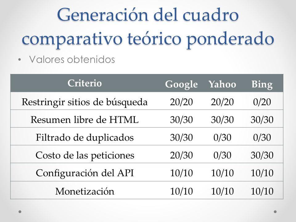 Generación del cuadro comparativo teórico ponderado Valores obtenidos Criterio GoogleYahooBing Restringir sitios de búsqueda 20/20 0/20 Resumen libre