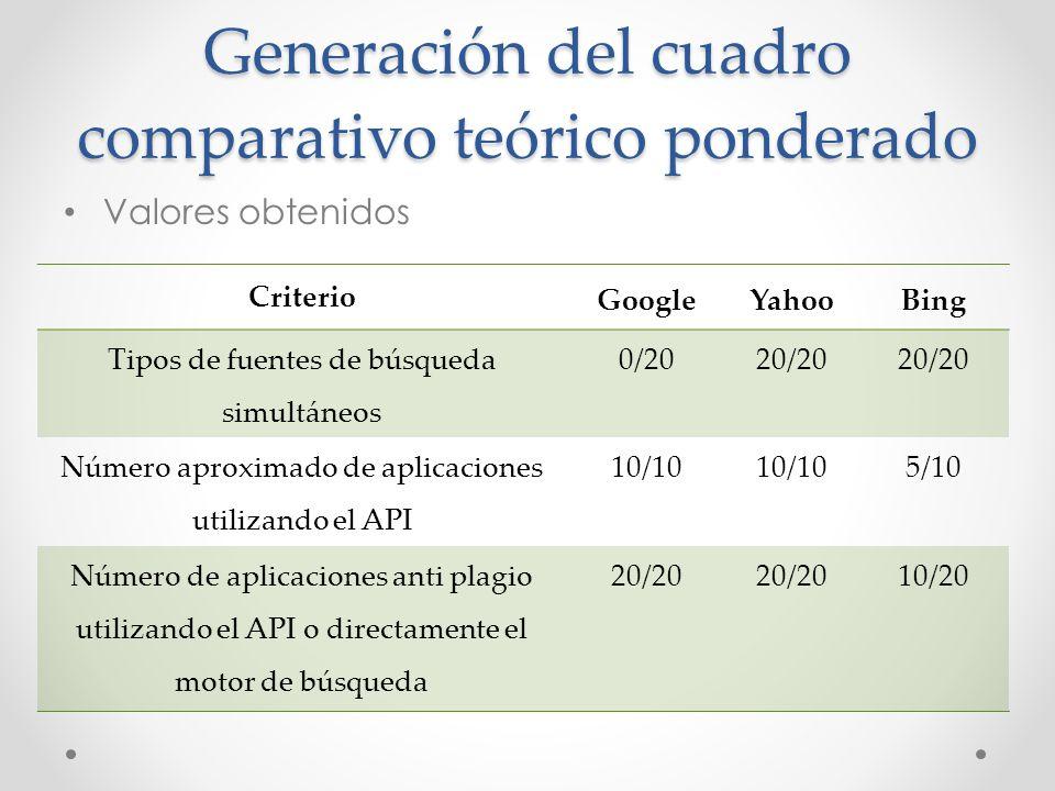 Generación del cuadro comparativo teórico ponderado Valores obtenidos Criterio GoogleYahooBing Tipos de fuentes de búsqueda simultáneos 0/2020/20 Núme