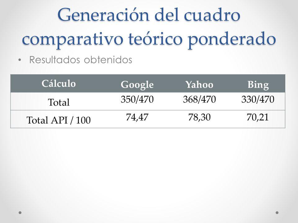 Generación del cuadro comparativo teórico ponderado Resultados obtenidos Cálculo GoogleYahooBing Total 350/470368/470330/470 Total API / 100 74,4778,3