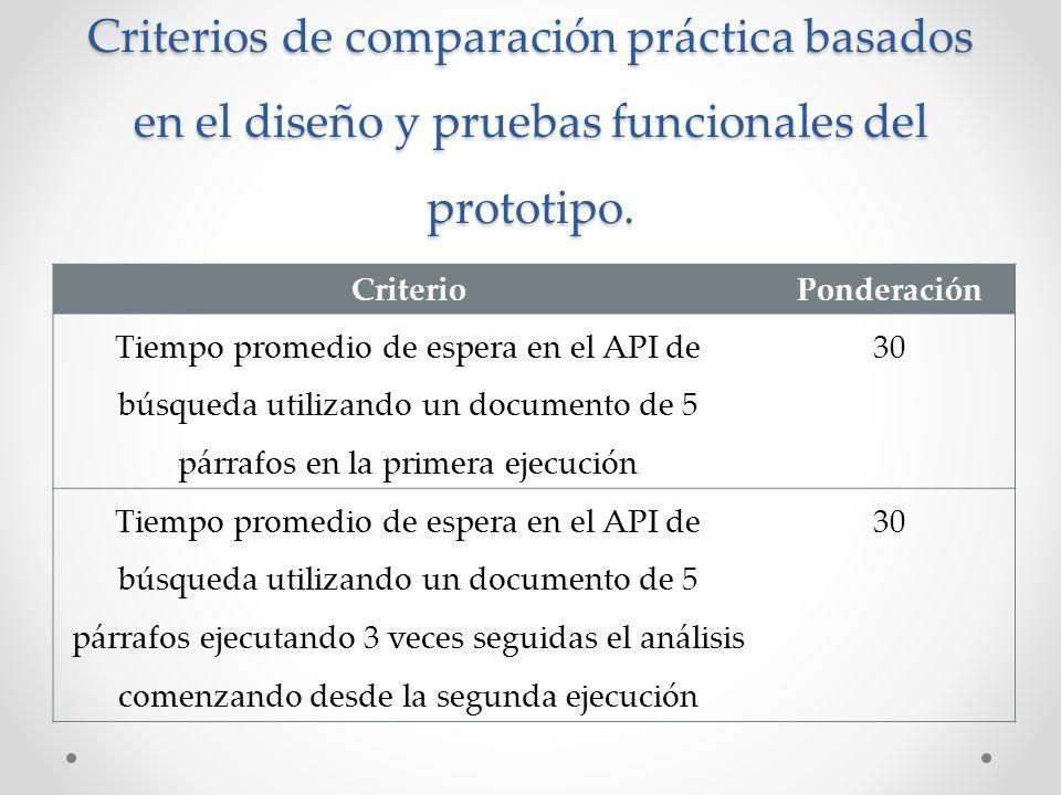 Criterios de comparación práctica basados en el diseño y pruebas funcionales del prototipo. CriterioPonderación Tiempo promedio de espera en el API de
