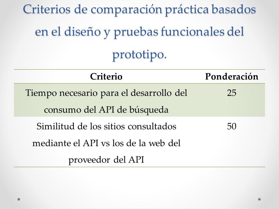 Criterios de comparación práctica basados en el diseño y pruebas funcionales del prototipo. CriterioPonderación Tiempo necesario para el desarrollo de