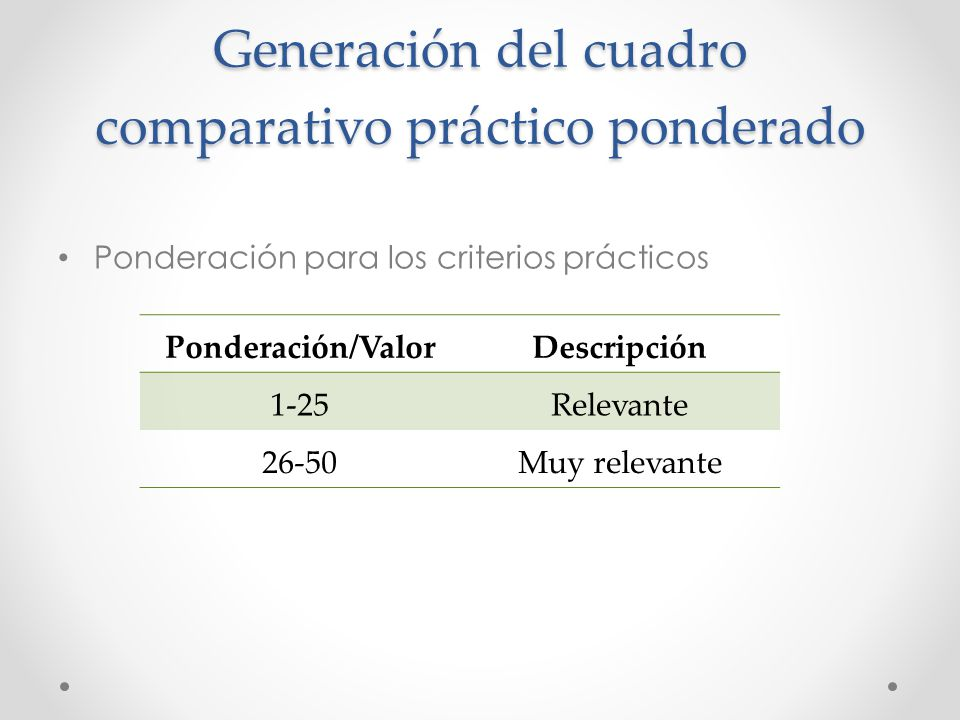 Generación del cuadro comparativo práctico ponderado Ponderación para los criterios prácticos Ponderación/ValorDescripción 1-25Relevante 26-50Muy rele