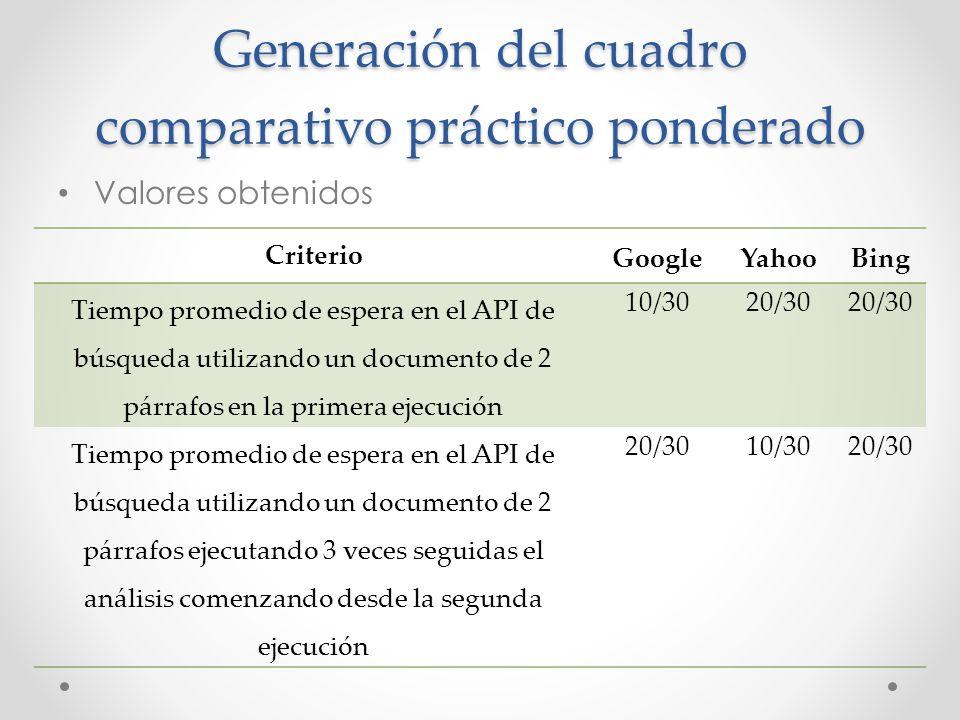 Generación del cuadro comparativo práctico ponderado Valores obtenidos Criterio GoogleYahooBing Tiempo promedio de espera en el API de búsqueda utiliz