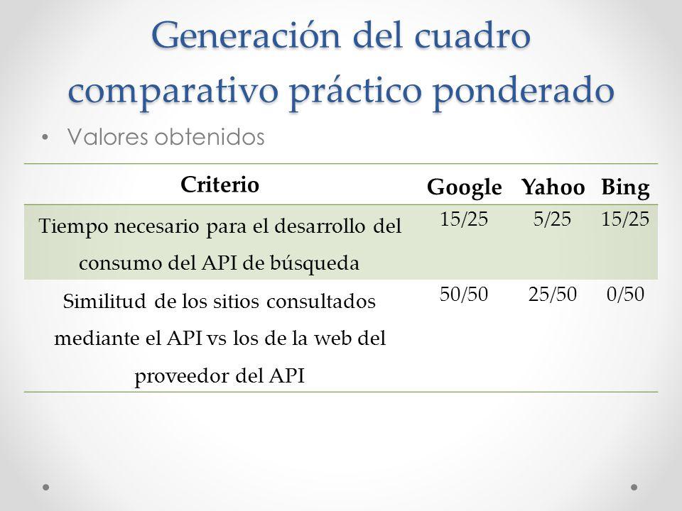 Generación del cuadro comparativo práctico ponderado Valores obtenidos Criterio GoogleYahooBing Tiempo necesario para el desarrollo del consumo del AP