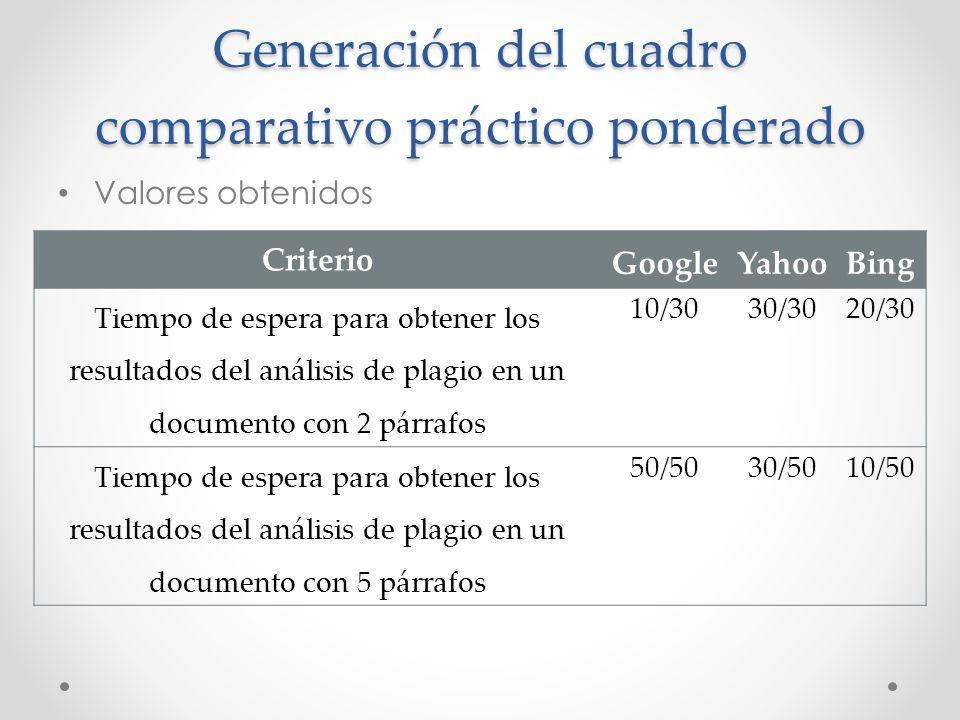 Generación del cuadro comparativo práctico ponderado Valores obtenidos Criterio GoogleYahooBing Tiempo de espera para obtener los resultados del análi