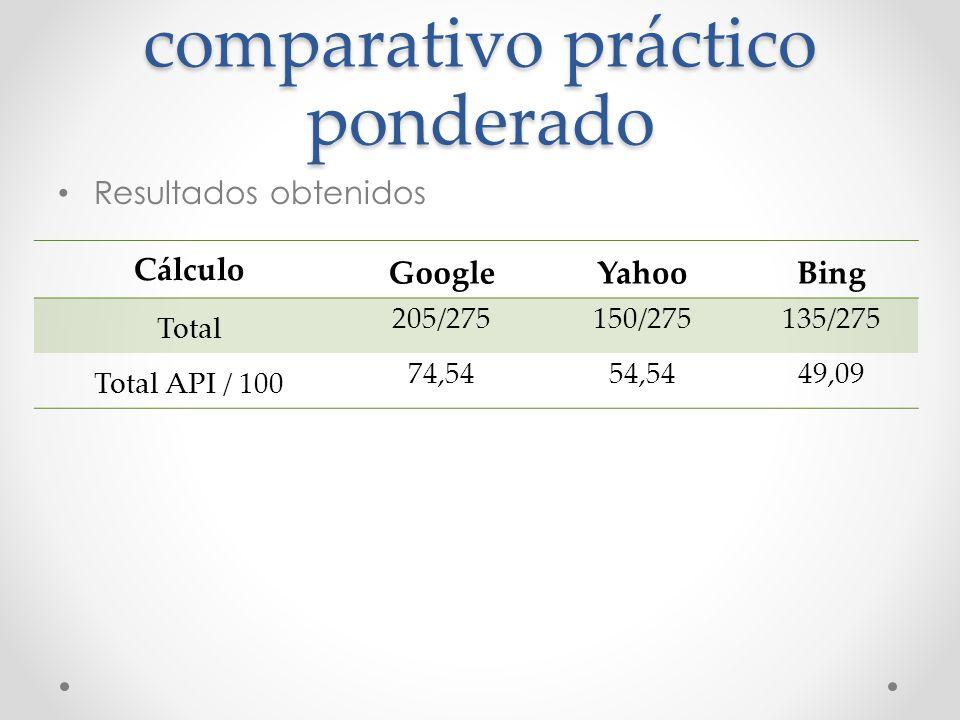 Generación del cuadro comparativo práctico ponderado Resultados obtenidos Cálculo GoogleYahooBing Total 205/275150/275135/275 Total API / 100 74,5454,