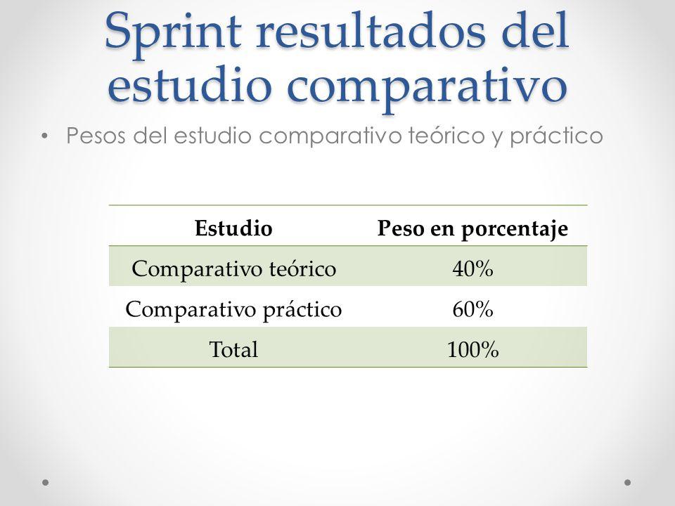 Sprint resultados del estudio comparativo Pesos del estudio comparativo teórico y práctico EstudioPeso en porcentaje Comparativo teórico40% Comparativ