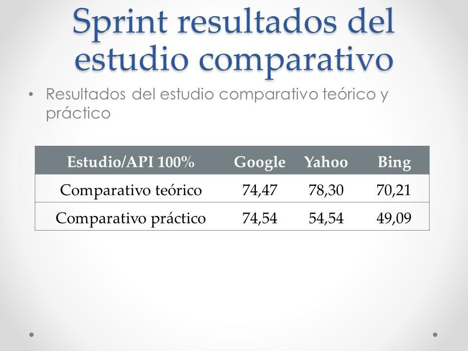 Sprint resultados del estudio comparativo Resultados del estudio comparativo teórico y práctico Estudio/API 100%GoogleYahooBing Comparativo teórico74,