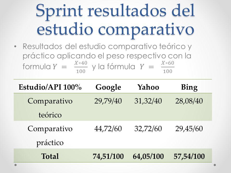 Sprint resultados del estudio comparativo Estudio/API 100%GoogleYahooBing Comparativo teórico 29,79/4031,32/4028,08/40 Comparativo práctico 44,72/6032