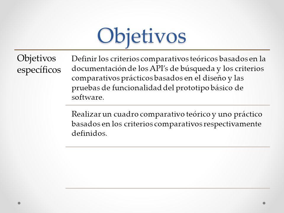 Objetivos Objetivos específicos Definir los criterios comparativos teóricos basados en la documentación de los APIs de búsqueda y los criterios compar