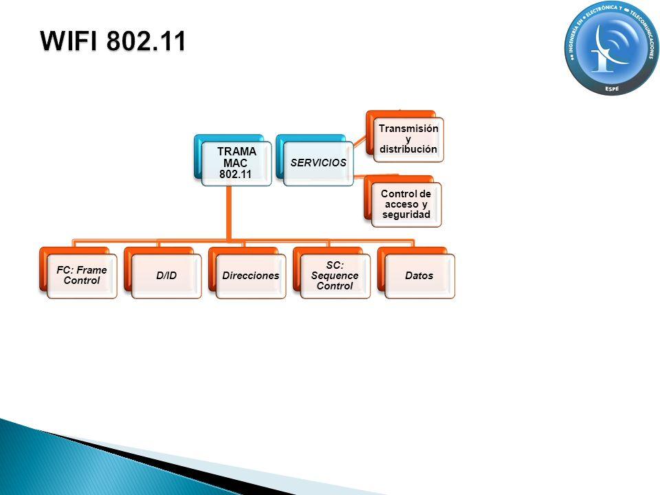 TRAMA MAC 802.11 FC: Frame Control D/IDDirecciones SC: Sequence Control DatosSERVICIOS Transmisión y distribución Control de acceso y seguridad
