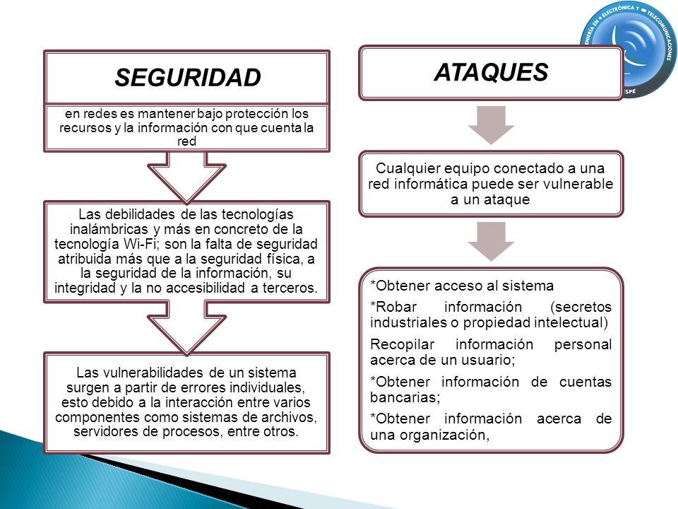 ATAQUES Cualquier equipo conectado a una red informática puede ser vulnerable a un ataque *Obtener acceso al sistema *Robar información (secretos indu