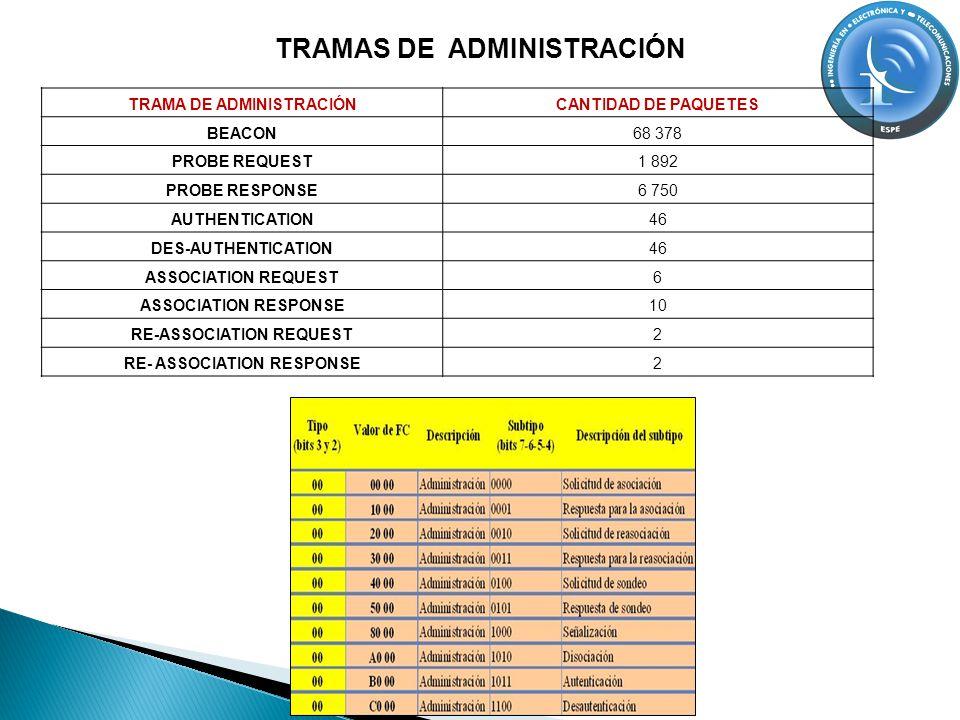 TRAMA DE ADMINISTRACIÓNCANTIDAD DE PAQUETES BEACON 68 378 PROBE REQUEST 1 892 PROBE RESPONSE 6 750 AUTHENTICATION 46 DES-AUTHENTICATION 46 ASSOCIATION