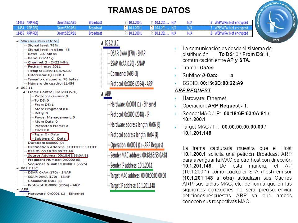 TRAMAS DE DATOS La comunicación es desde el sistema de distribución To DS: 0 / From DS: 1, comunicación entre AP y STA. Trama: Datos Subtipo: 0-Datca