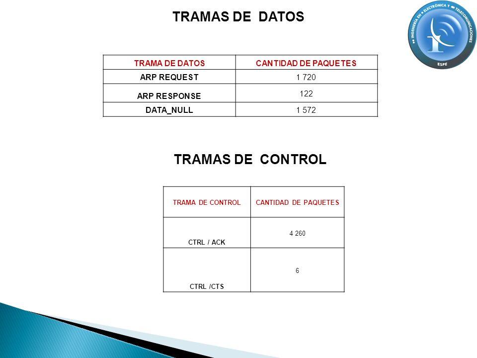 TRAMAS DE DATOS TRAMA DE DATOSCANTIDAD DE PAQUETES ARP REQUEST 1 720 ARP RESPONSE 122 DATA_NULL 1 572 TRAMA DE CONTROLCANTIDAD DE PAQUETES CTRL / ACK