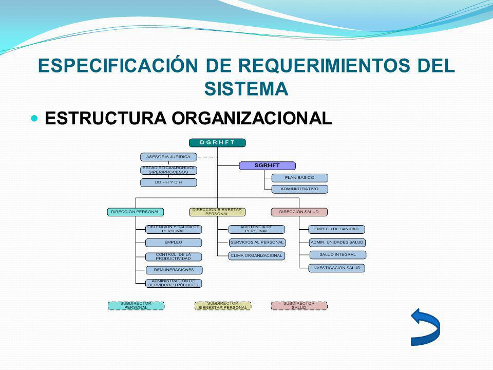 ESPECIFICACIÓN DE REQUERIMIENTOS DEL SISTEMA ESTRUCTURA ORGANIZACIONAL