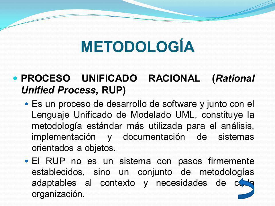 METODOLOGÍA PROCESO UNIFICADO RACIONAL (Rational Unified Process, RUP) Es un proceso de desarrollo de software y junto con el Lenguaje Unificado de Modelado UML, constituye la metodología estándar más utilizada para el análisis, implementación y documentación de sistemas orientados a objetos.