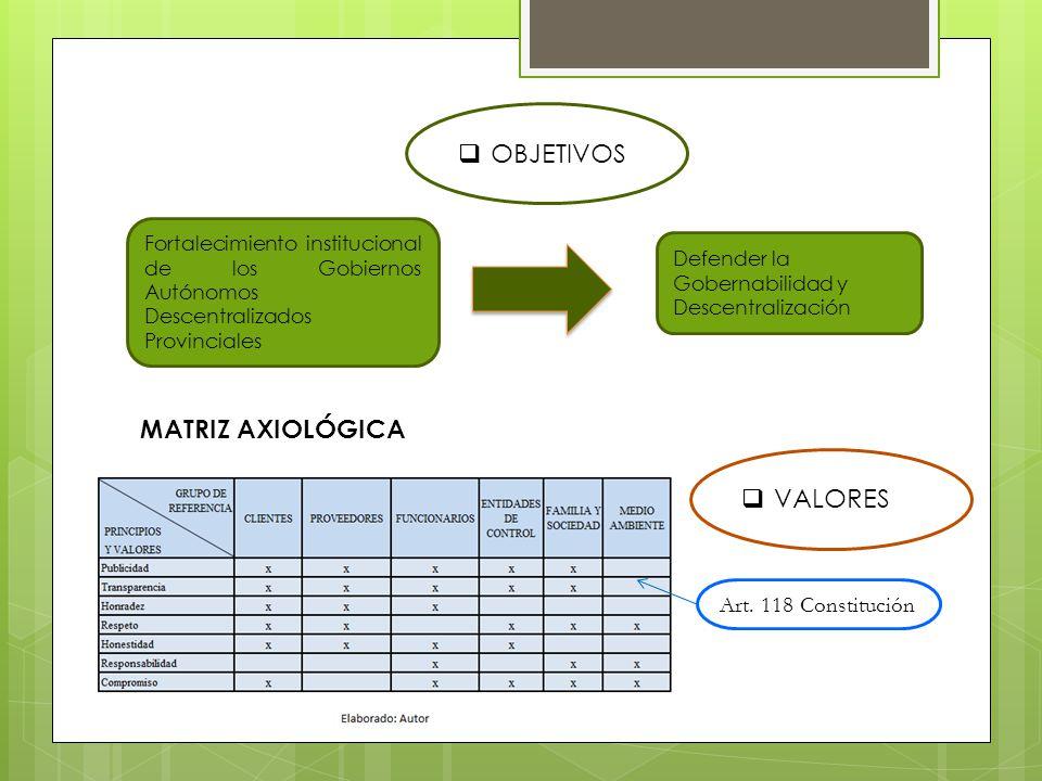 Fortalecimiento institucional de los Gobiernos Autónomos Descentralizados Provinciales Defender la Gobernabilidad y Descentralización Art. 118 Constit