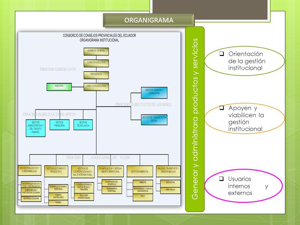 ORGANIGRAMA Usuarios internos y externos Apoyen y viabilicen la gestión institucional Generar y administrara productos y servicios Orientación de la g