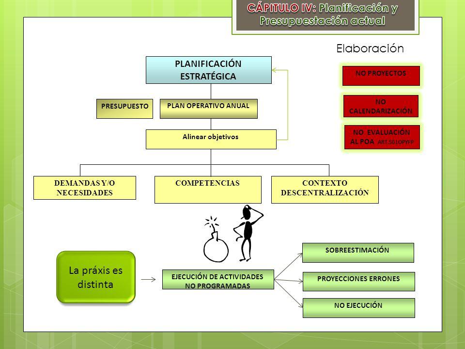 PLANIFICACIÓN ESTRATÉGICA PLAN OPERATIVO ANUAL Alinear objetivos DEMANDAS Y/O NECESIDADES COMPETENCIAS PRESUPUESTO CONTEXTO DESCENTRALIZACIÓN La práxi