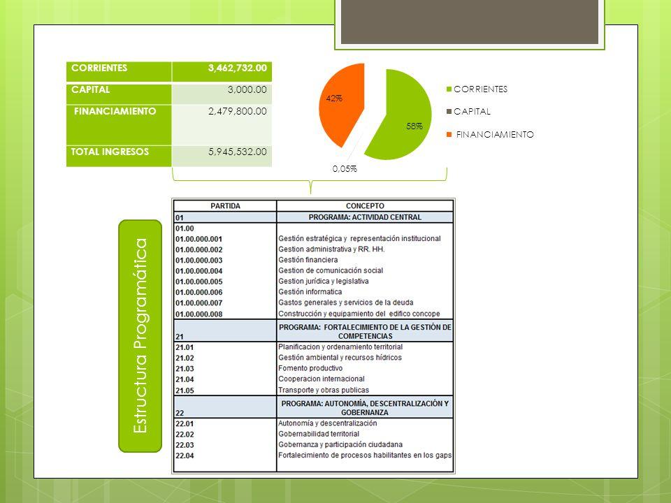 CORRIENTES3,462,732.00 CAPITAL 3,000.00 FINANCIAMIENTO 2,479,800.00 TOTAL INGRESOS 5,945,532.00 Estructura Programática