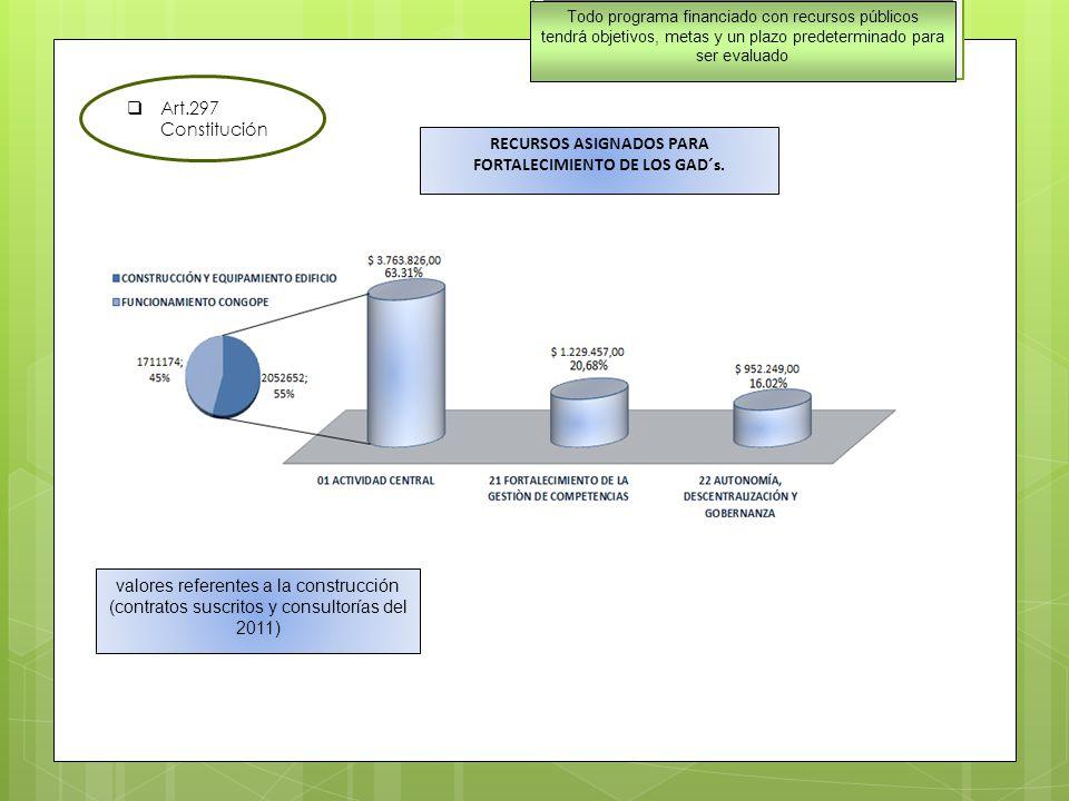 Art.297 Constitución valores referentes a la construcción (contratos suscritos y consultorías del 2011) Todo programa financiado con recursos públicos