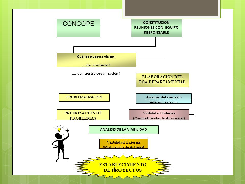 ESTABLECIMIENTO DE PROYECTOS CONGOPE CONSTITUCION REUNIONES CON EQUIPO RESPONSABLE Cuál es nuestra visión:....del contexto?.... de nuestra organizació