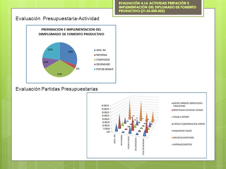 Evaluación Partidas Presupuestarias Evaluación Presupuestaria-Actividad