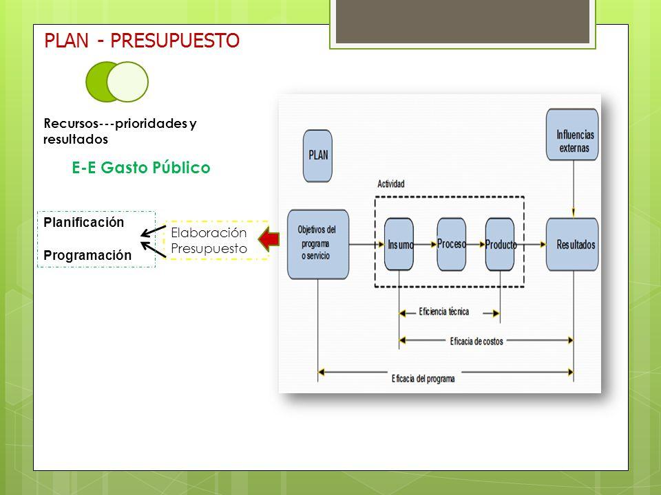 PLAN - PRESUPUESTO Elaboración Presupuesto Planificación Programación Recursos---prioridades y resultados E-E Gasto Público